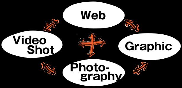 クロスメディア戦略